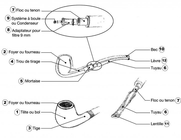 Anatomie d'une pipe